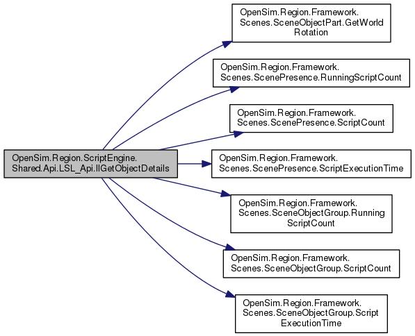 OpenSim: OpenSim Region ScriptEngine Shared Api LSL_Api Class Reference